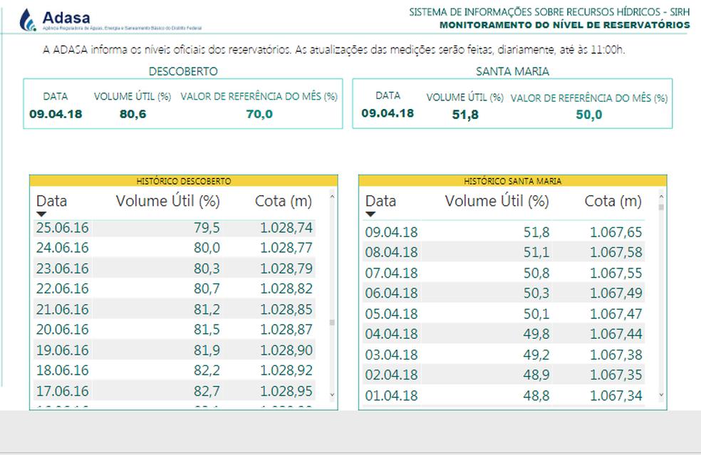 Medição da Adasa mostra volume útil dos principais reservatórios do DF (Foto: Adasa/Reprodução)