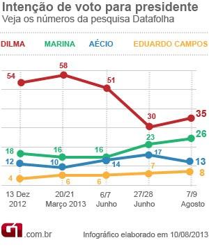 Infográfico Datafolha Presidencial Agosto (Foto: Editoria de Arte do G1)
