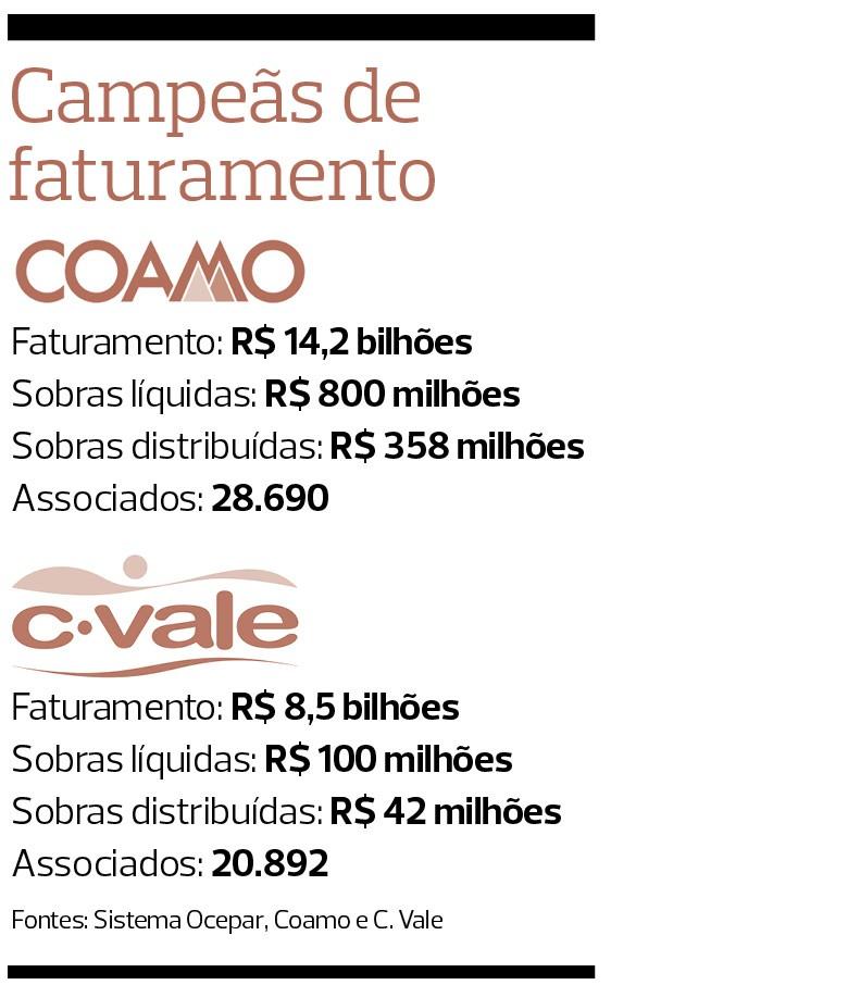 As cooperativas mais ricas do Paraná (Foto: Sergio Ranalli)