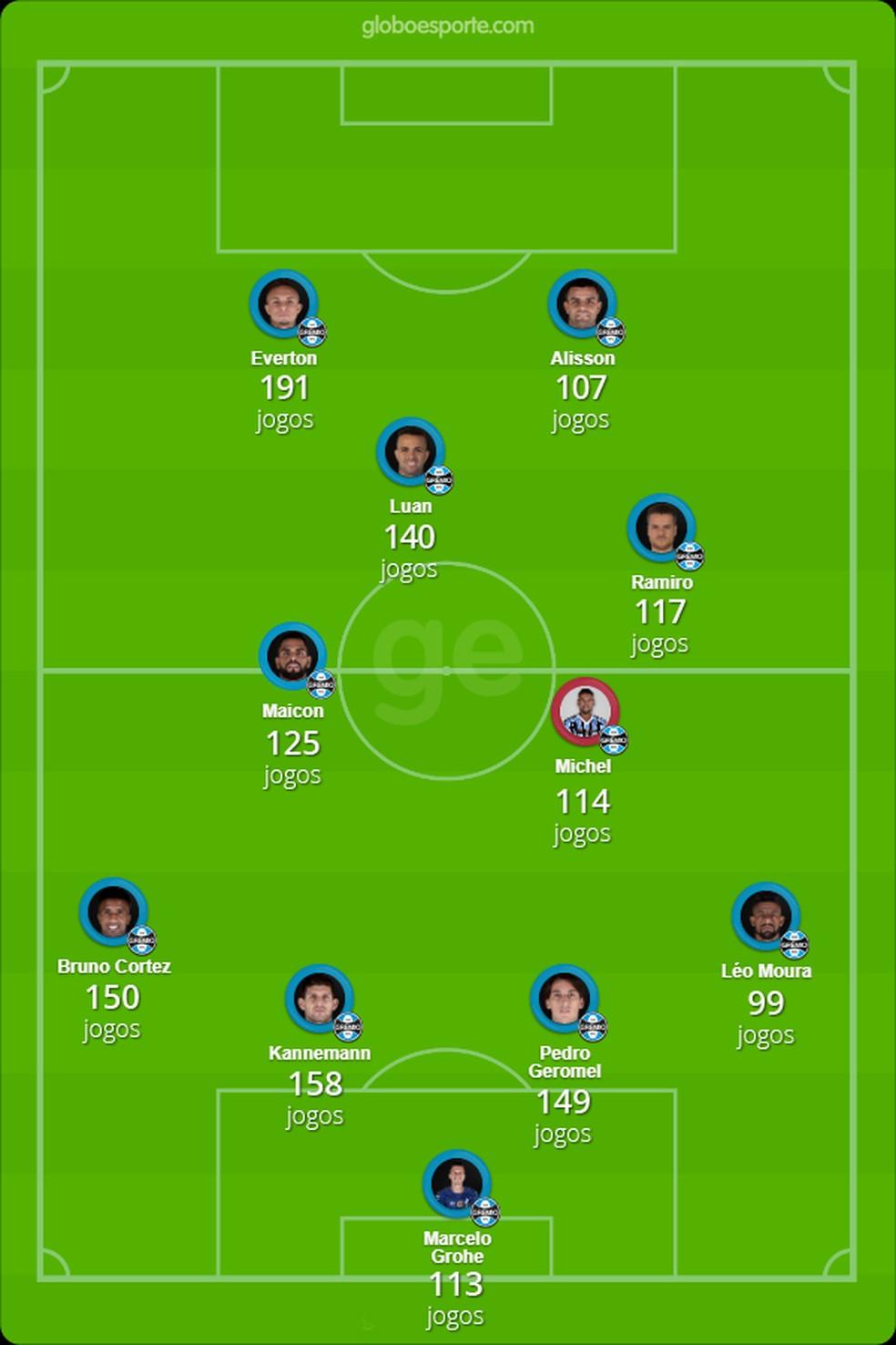 Jogadores mais usados por Renato Gaúcho no Grêmio desde 2016 — Foto: Infoesporte