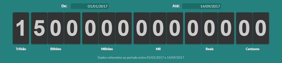 Impostômetro bate R$ 1,5 trilhão (Foto: Reprodução)
