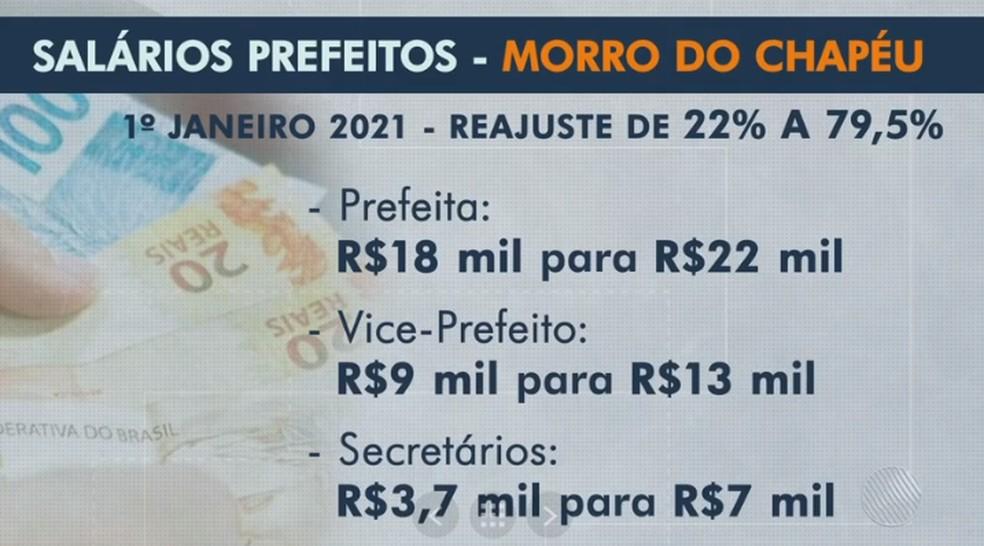 Câmara de Morro do Chapéu aprova aumentos de salários de prefeito e vice — Foto: Reprodução / TV Bahia