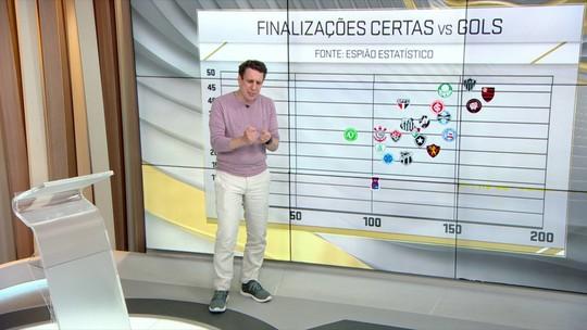 Samy Dana relaciona número de finalizações a posição na tabela do Campeonato Brasileiro 2018