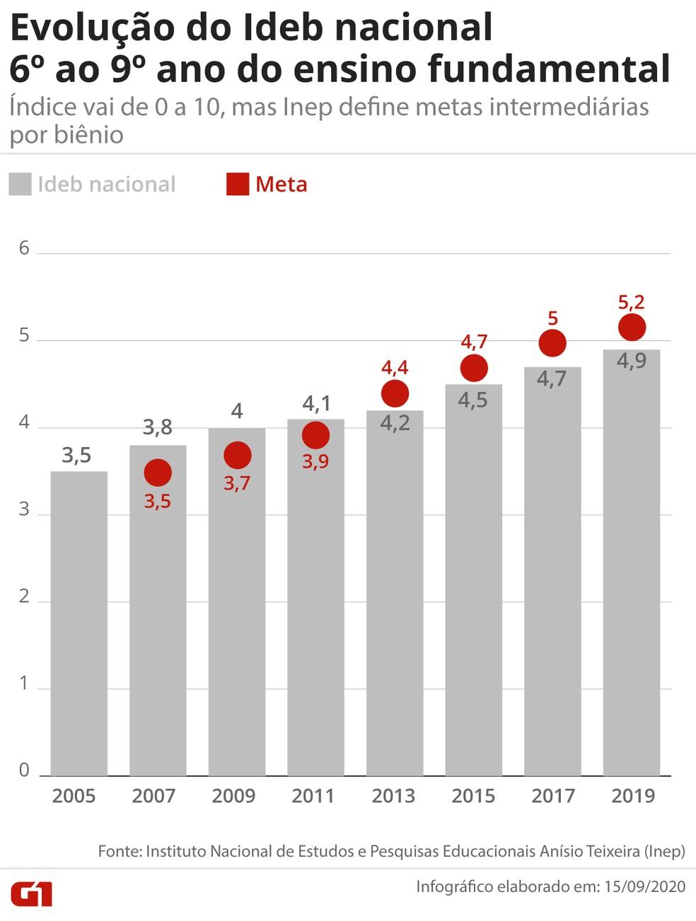 Ideb 2019 do Ensino Fundamental: Brasil não atingiu o mínimo proposto para a avaliação dos anos finais do ensino fundamental (6º ao 9º ano) pela quarta vez consecutiva.  — Foto: Infografia/G1