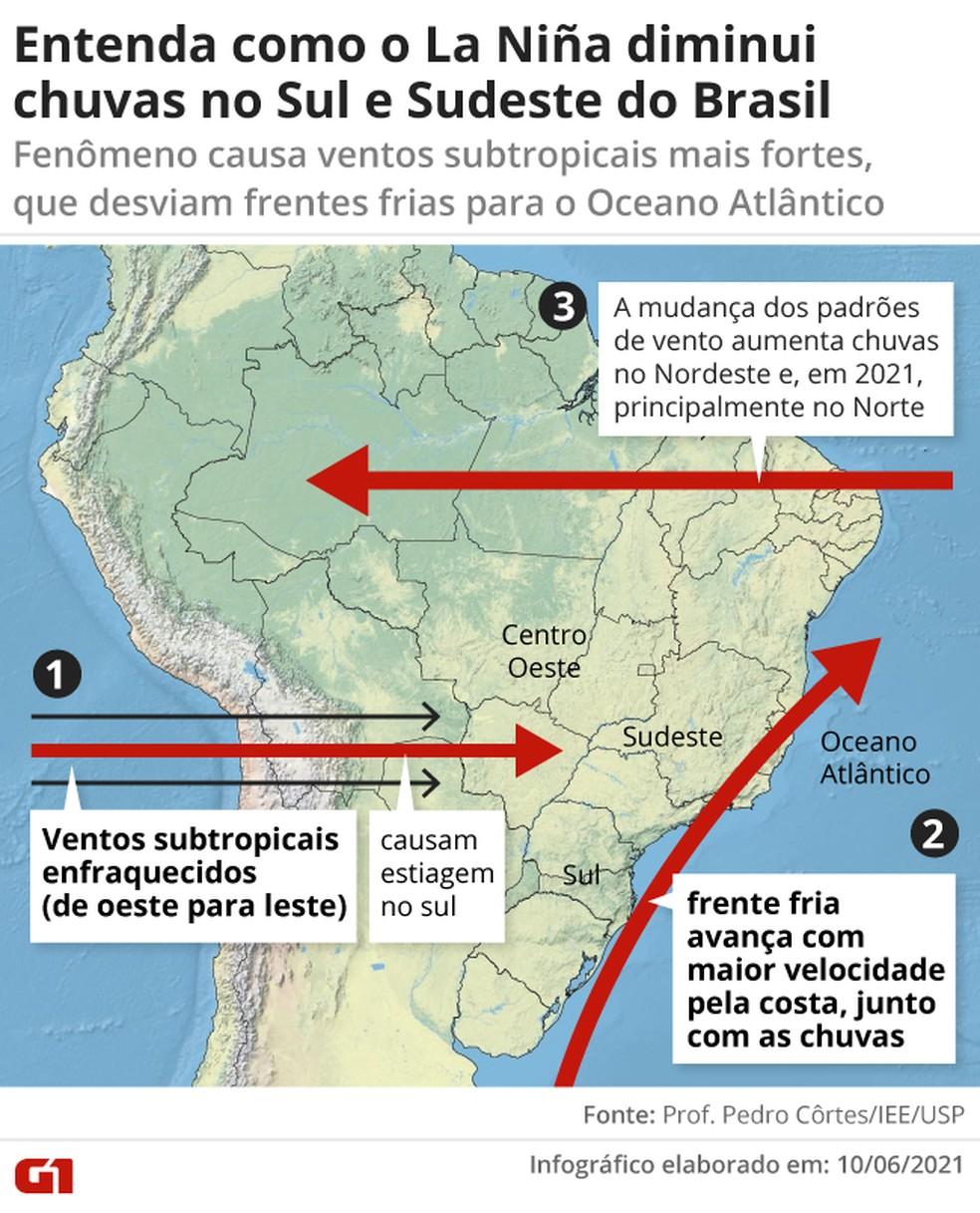 Infográfico simplificado mostra os efeitos no clima causados pelo La Niña  — Foto: G1