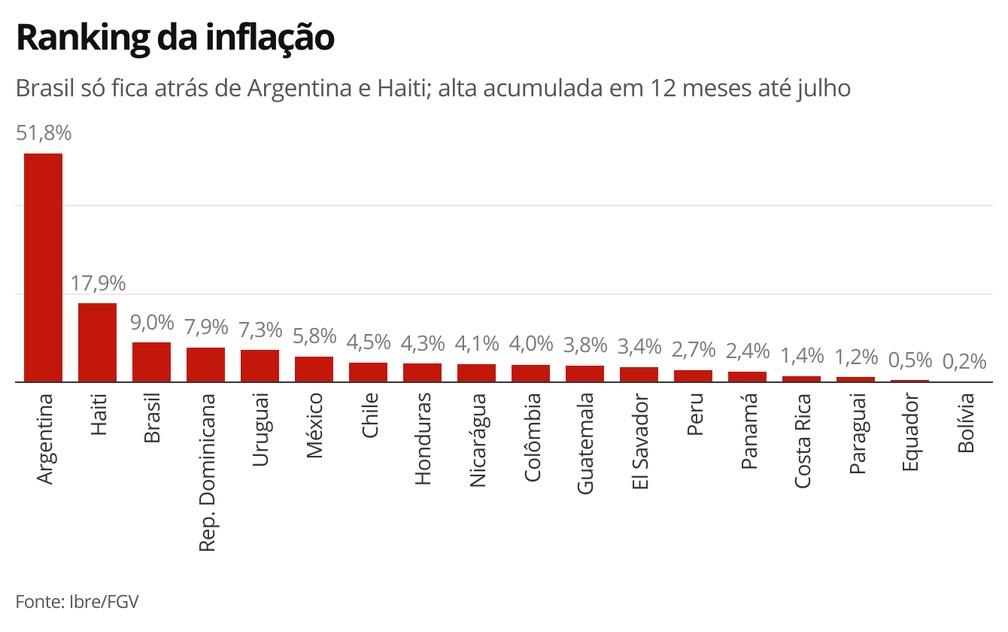 Ranking da inflação — Foto: Economia G1