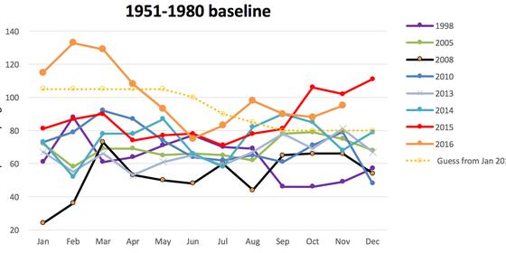 O gráfico mostra as médias mensais de temperatura dos últimos anos (Foto: Andy Skuce)