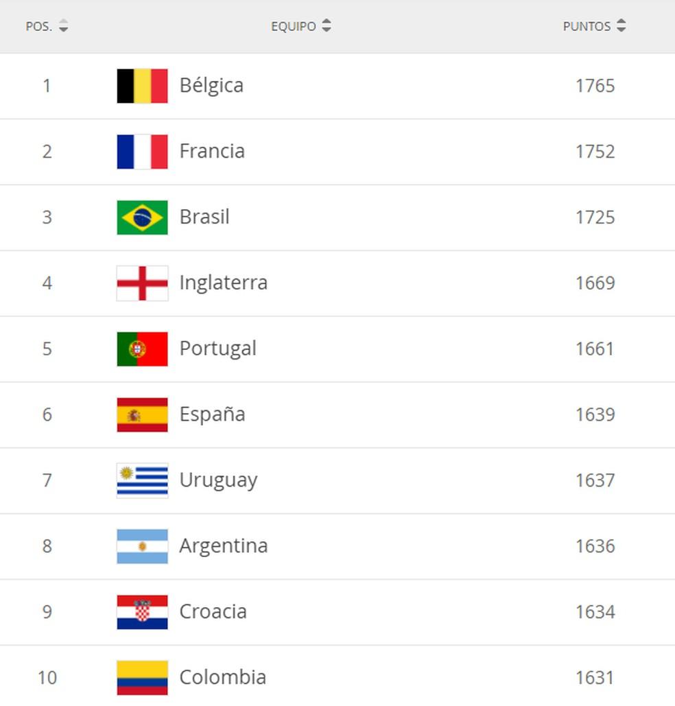 Ranking mundial da Fifa de outubro — Foto: Reprodução/Fifa