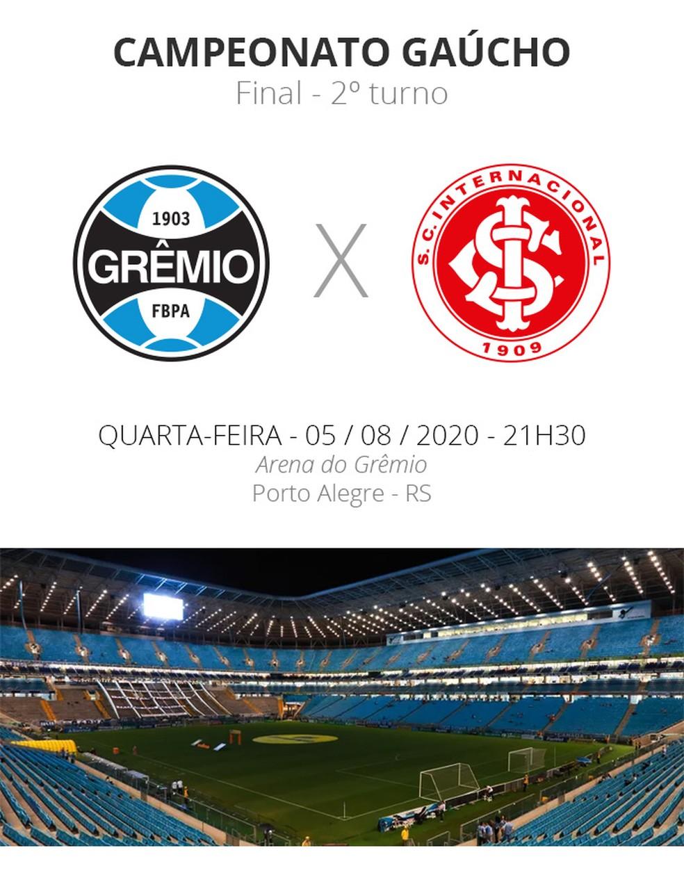 Gremio X Inter Veja Como Assistir Escalacoes Desfalques E Arbitragem Campeonato Gaucho Ge