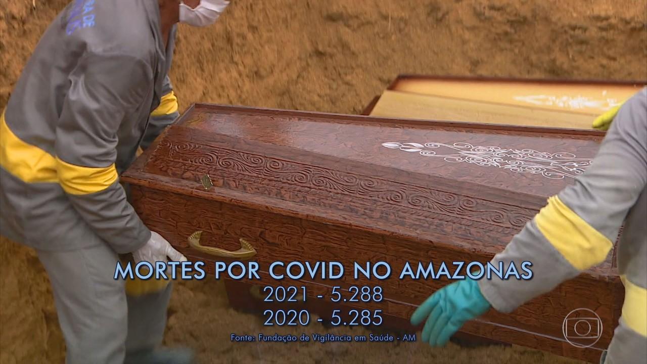 Número de mortes por Covid em 2021 no Amazonas já ultrapassa total registrado ano passado
