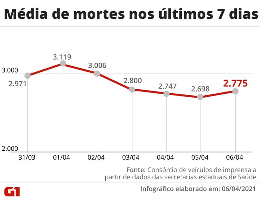 Evolução da média móvel de mortes no país na última semana. Índice voltou a subir após 4 dias em queda — Foto: Editoria de Arte/G1