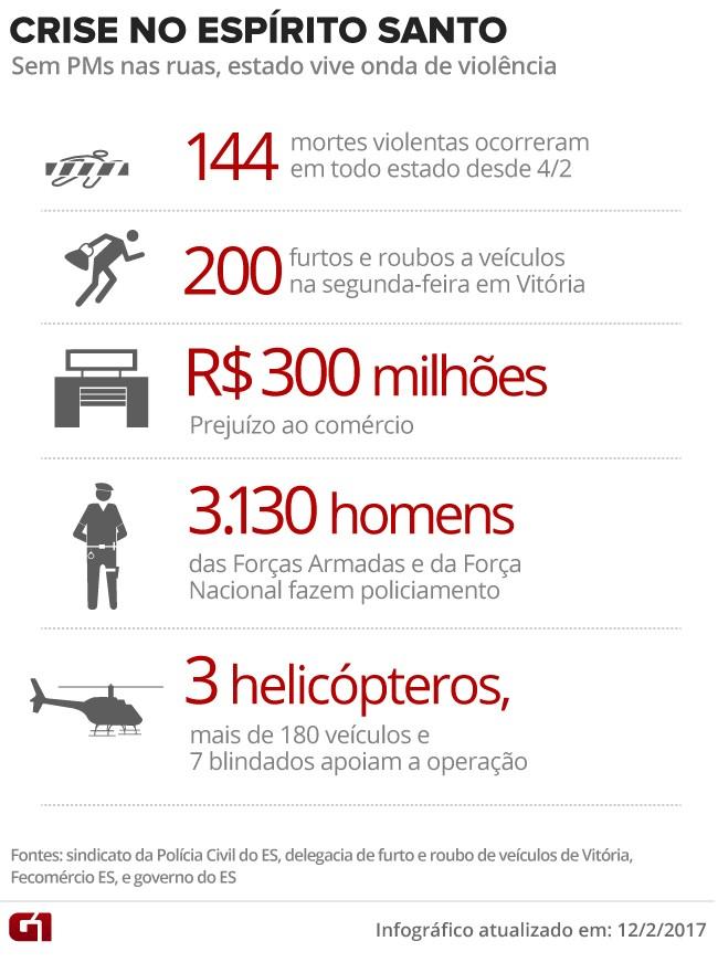 Crise no Espírito Santo com 144 mortes (Foto: Arte/G1)