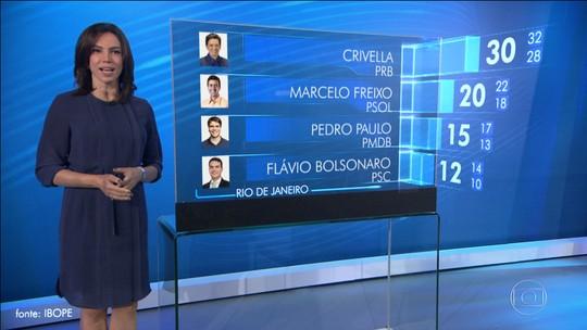 Boca de urna - Ibope Rio: Crivella, 30%, Freixo, 20%, Pedro Paulo, 15%