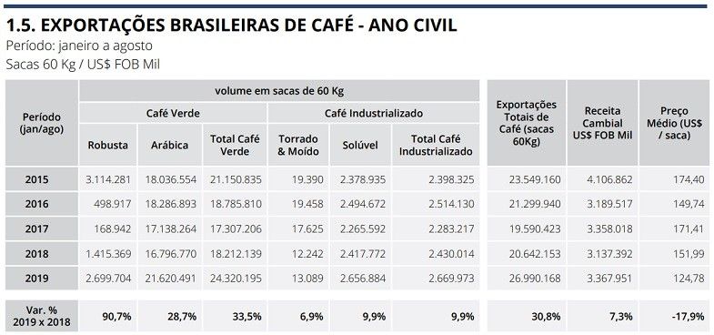 cafe-exportacao-tabela (Foto: Cecafé)
