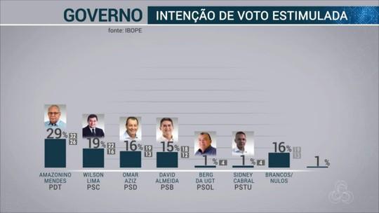 Pesquisa Ibope no AM: Amazonino, 29%; Wilson, 19%; Omar, 16%; David, 15%