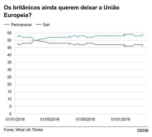 grafico_brexit (Foto: Reprodução/BBC)