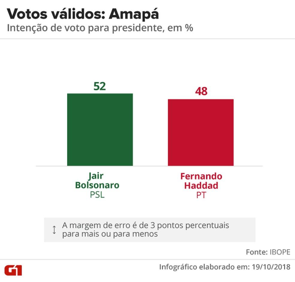 Pesquisa Ibope - 2º turno - Amapá - votos válidos no estado — Foto: Arte/G1