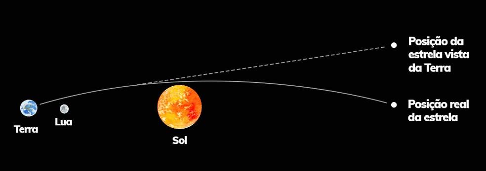 Astros de grande massa, como o Sol, distorce o percurso feito pelo raio de luz, mas fenômeno só pode ser observado durante um eclipse — Foto: Museu do Eclipse/Divulgação