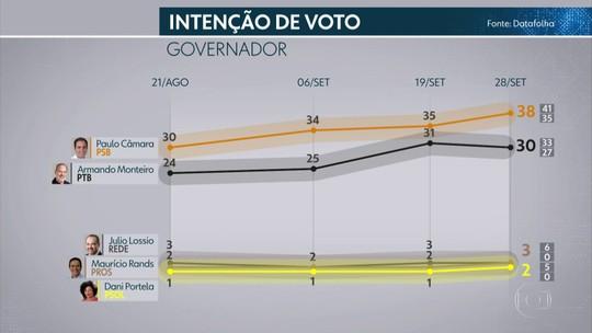 Pesquisa Datafolha em Pernambuco: Paulo Câmara, 38%; Armando Monteiro, 30%