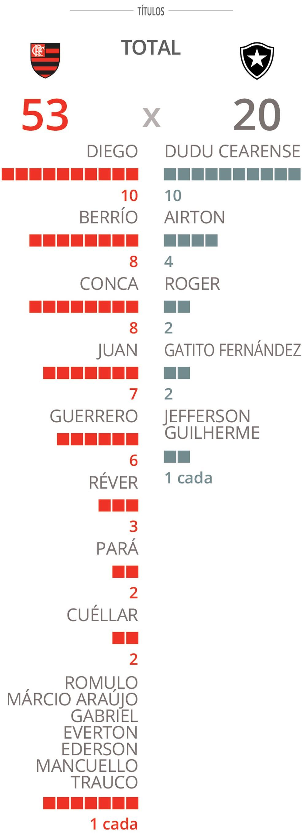 Resultado final da análise dos currículos: Flamengo 53 x 20 Botafogo (Foto: GloboEsporte.com)
