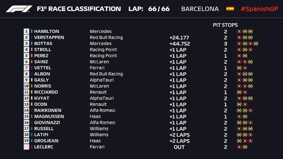 Resultado final do GP da Espanha de Fórmula 1 — Foto: Reprodução/FOM