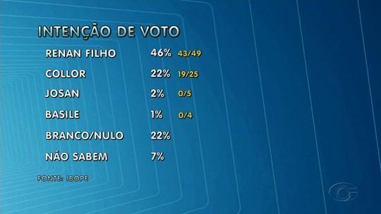 Pesquisa Ibope em AL: Renan Filho, 46%; Collor, 22%; Josan Leite, 2%; Basile, 1%