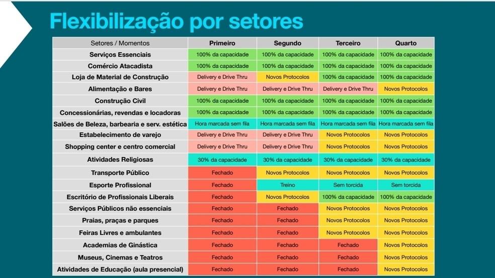 Protocolos de flexibilização por setores em João Pessoa — Foto: Divulgação/PMJP