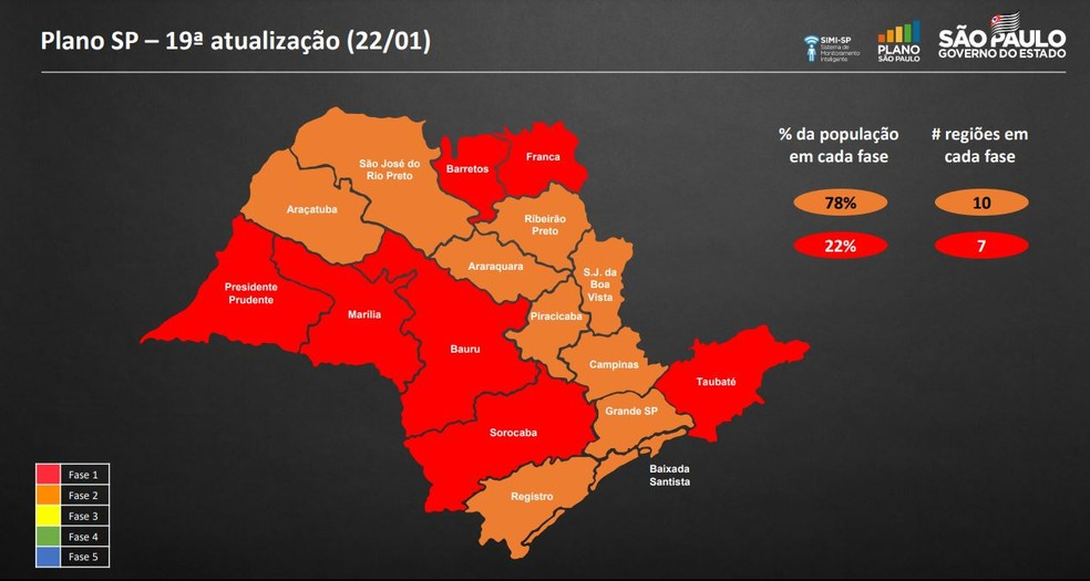 Novo mapa mostra 78% da população do estado na fase laranja, 22% na fase vermelha e nenhuma região nas fases amarela e verde — Foto: Governode São Paulo/Divulgação