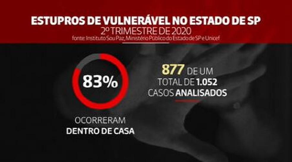 Em SP, 83% dos estupros de vulnerável durante pandemia ocorreram dentro de casa, aponta estudo — Foto: Globonews