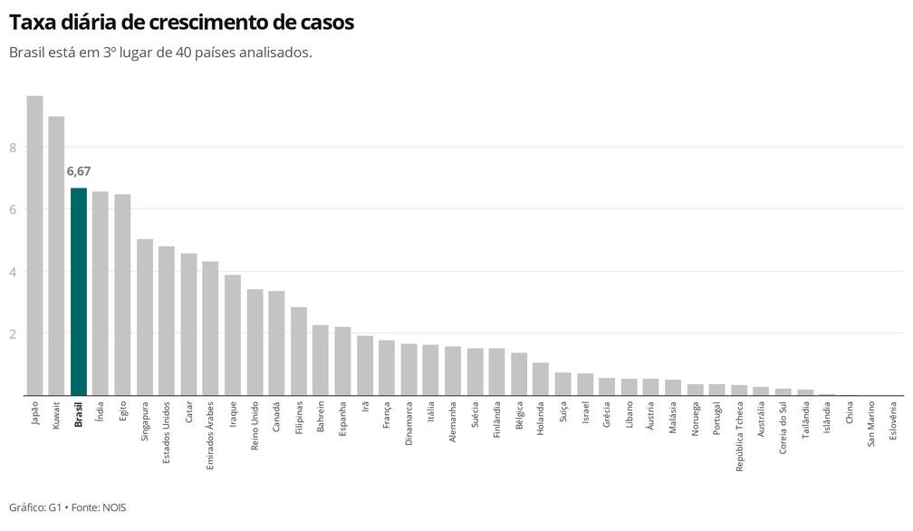 Crescimento de casos por país — Foto: G1
