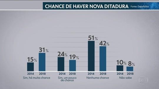 50% dizem haver 'alguma chance' de nova ditadura no Brasil, aponta Datafolha