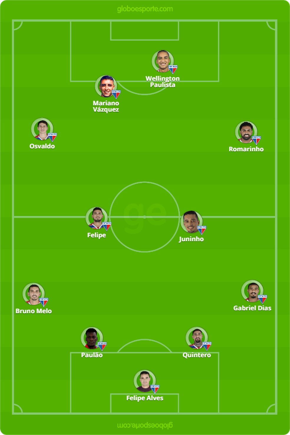 Provável Fortaleza para Independiente x Fortaleza — Foto: GloboEsporte.com