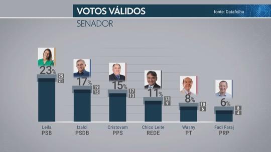 Datafolha Senado – Distrito Federal, votos válidos: Leila, 23%; Izalci, 17%; Cristovam, 15%; Leite, 11%