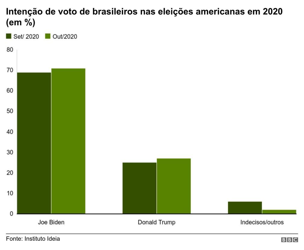 Gráfico mostra intenção de votos de brasileiros nas eleições americanas em 2020 — Foto: BBC