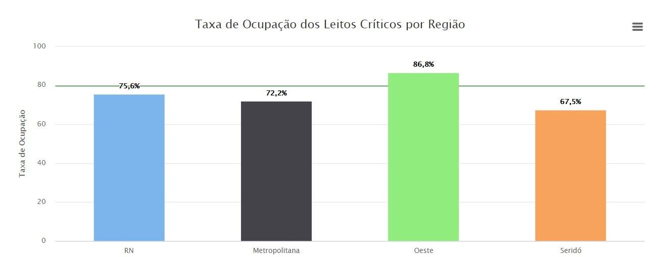 Covid: RN registra nova queda e taxa de ocupação de leitos críticos chega a 75,6%