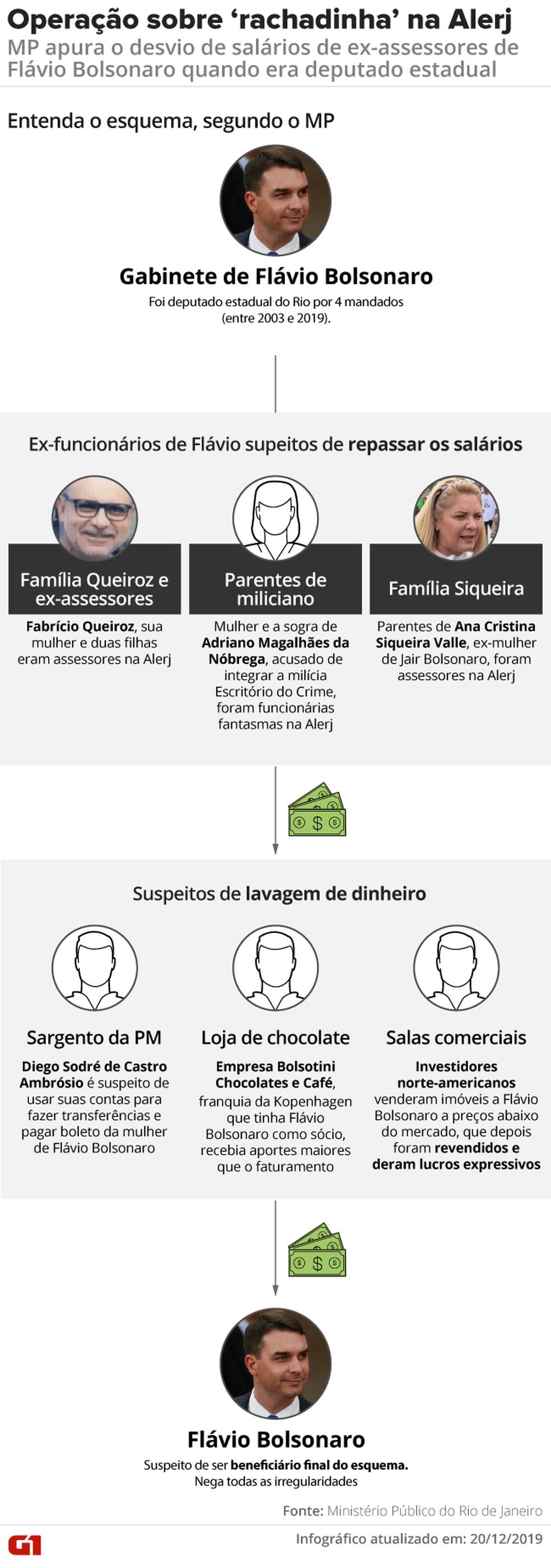 Entenda a suspeita de 'rachadinha' na Alerj envolvendo Flávio Bolsonaro quando era deputado estadual no Rio de Janeiro e o ex-assessor Fabrício Queiroz  — Foto: Rodrigo Sanches e Juliane Souza/G1