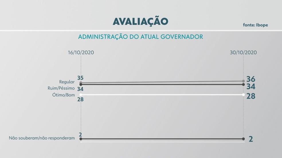 Avaliação da gestão do atual governador do Piauí em Teresina, Wellington Dia (PT) — Foto: Reprodução /TV Clube