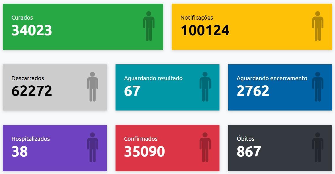 Com mais 29 confirmações, Presidente Prudente chega a 35.090 casos positivos de Covid-19
