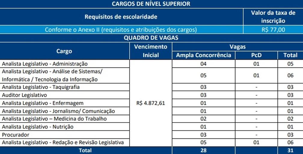 Alba divulga edital com vagas para nível superior — Foto: Divulgação/Alba