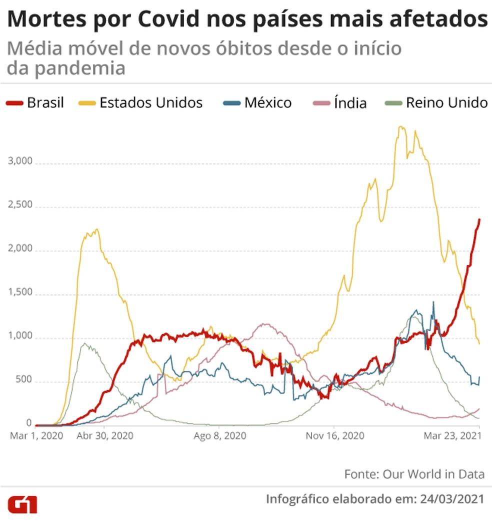 Infográfico mostra média móvel de mortes em Brasil, Estados Unidos, México, Índia e Reino Unido — Foto: Amanda Paes/Arte G1