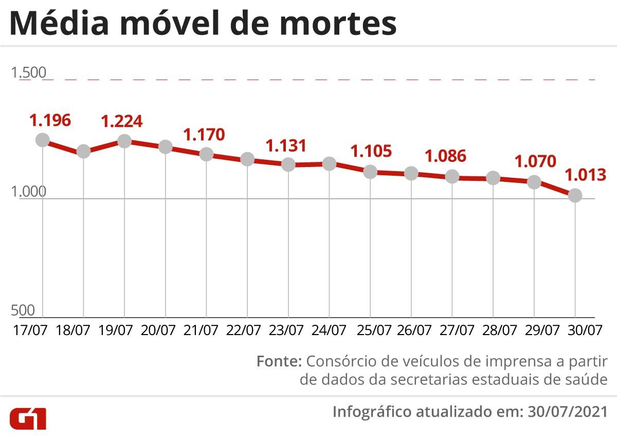 Brasil tem 886 mortes por Covid-19 em 24 horas; média móvel de óbitos é a mais baixa desde 7 de fevereiro