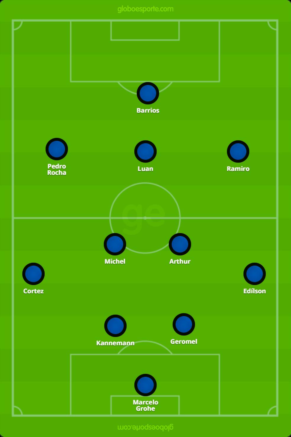 Grêmio repete escalação mais uma rodada (Foto: Reprodução)