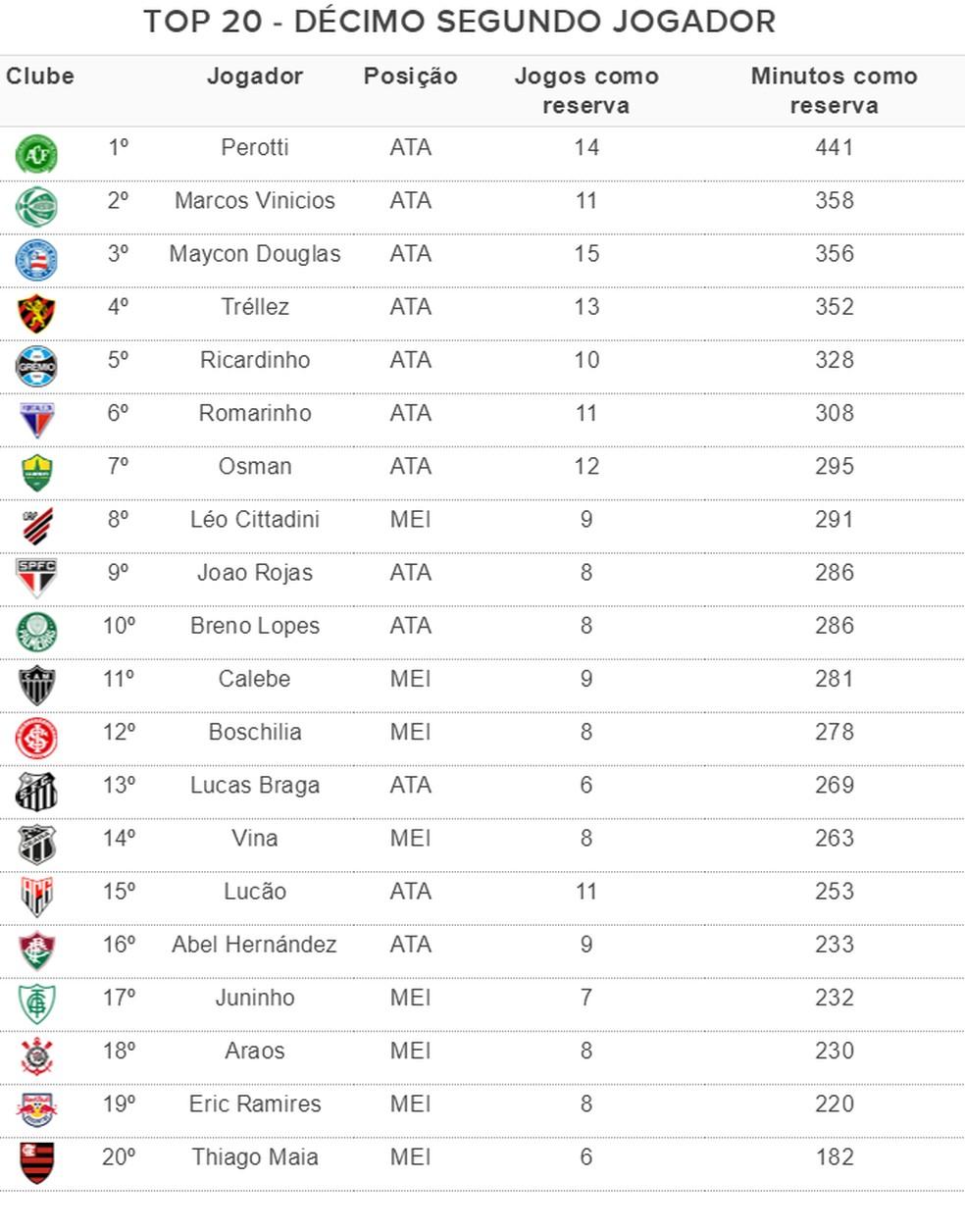 Os reservas que mais atuaram nos 20 times do Brasileirão — Foto: Espião Estatístico