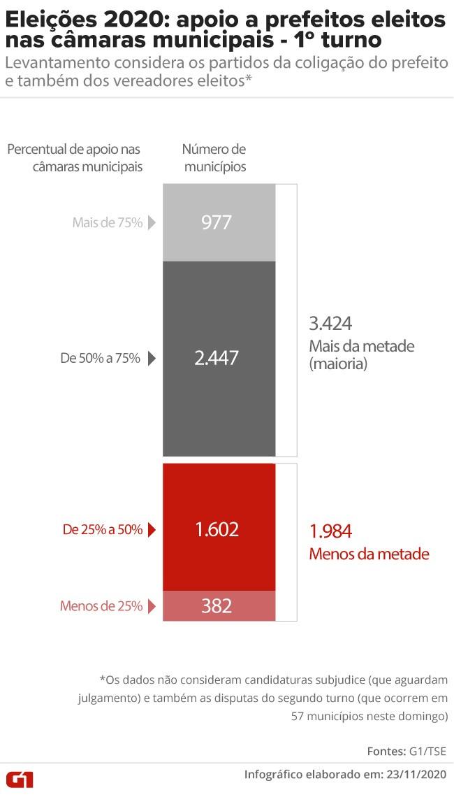 Prefeitos de 3,4 mil cidades devem ter apoio da maioria da Câmara Municipal