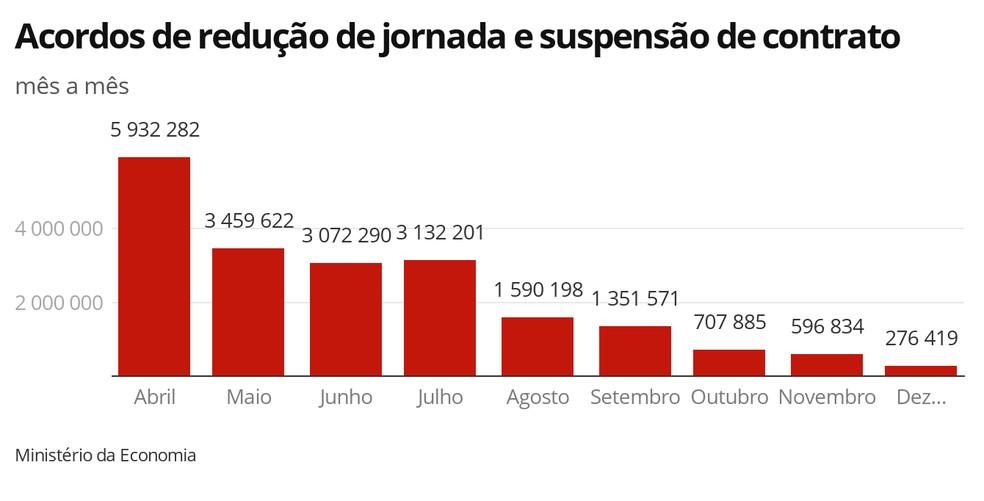 Total de acordos para redução de jornada e suspensão de contrato de trabalho — Foto: Economia G1