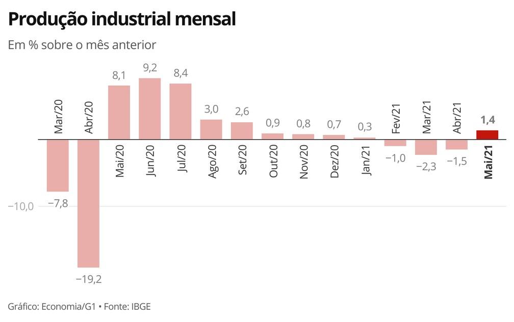 Produção industrial volta a crescer em maio, após três meses seguidos de queda — Foto: Economia/G1
