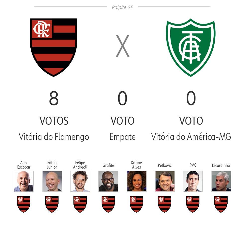 Palpite ge 3ª rodada: Flamengo x América-MG — Foto: ge