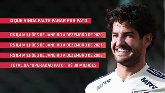 Finanças do São Paulo em 2020: Pato e Dani Alves terão aumento, e clube precisa pagar por Raniel