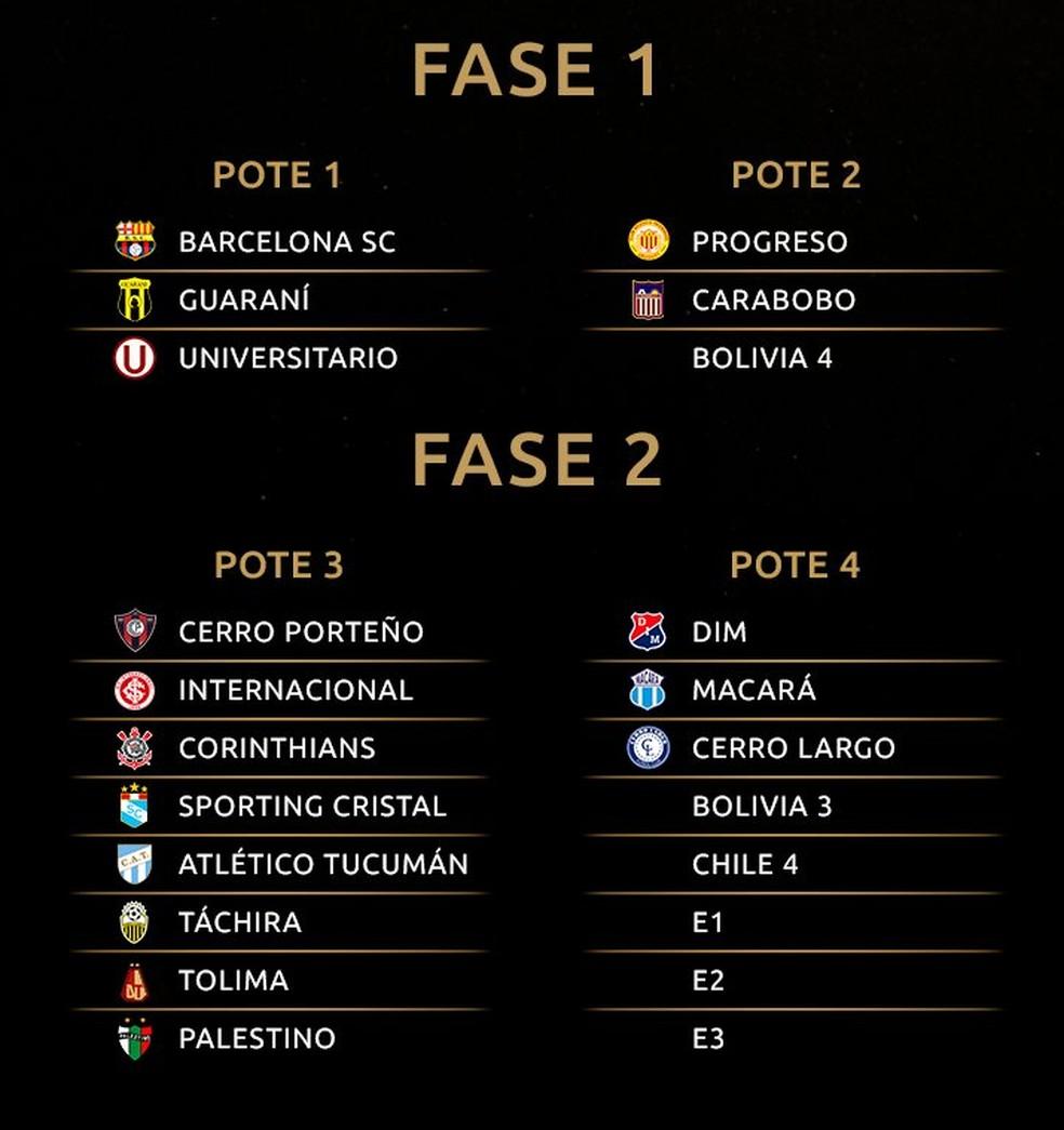 Potes sorteio Libertadores fase prévia — Foto: Reprodução/Conmebol