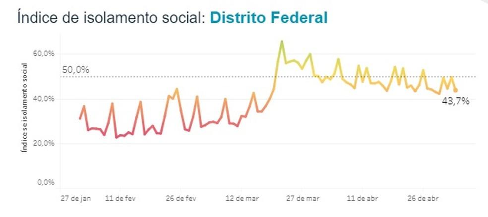 Índice de isolamento social no DF — Foto: In Loco/Reprodução
